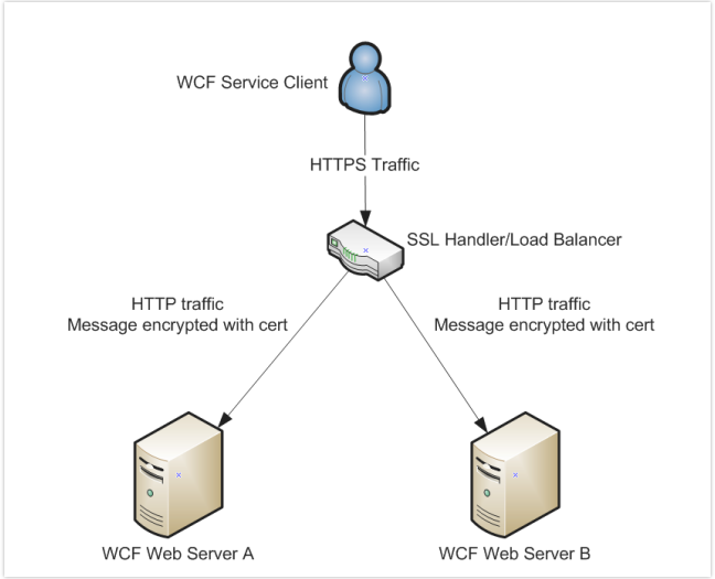 WCF instrastructure